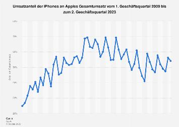 Umsatzanteil der iPhones am Apple-Umsatz bis Q1 2019