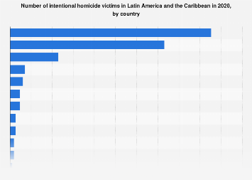 Latin America & Caribbean: number of homicide victims 2016