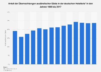 Anteil der ausländischen Gäste in der deutschen Hotellerie bis 2016