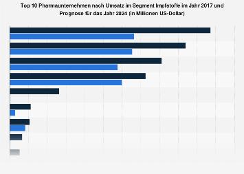 Top 10 Pharmaunternehmen nach Umsatz im Segment Impfstoffe 2017 und 2024