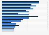 Umfrage zu den Herausforderungen für die PR-Branche 2014