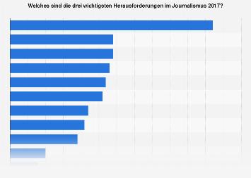 Umfrage zu den wichtigsten Herausforderungen für den Journalismus 2017