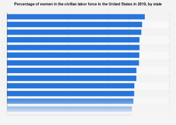 Percentage of U.S. civilian labor force comprised of women 2017, by state