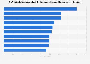 Großstädte in Deutschland mit den höchsten Schuldnerquoten 2017