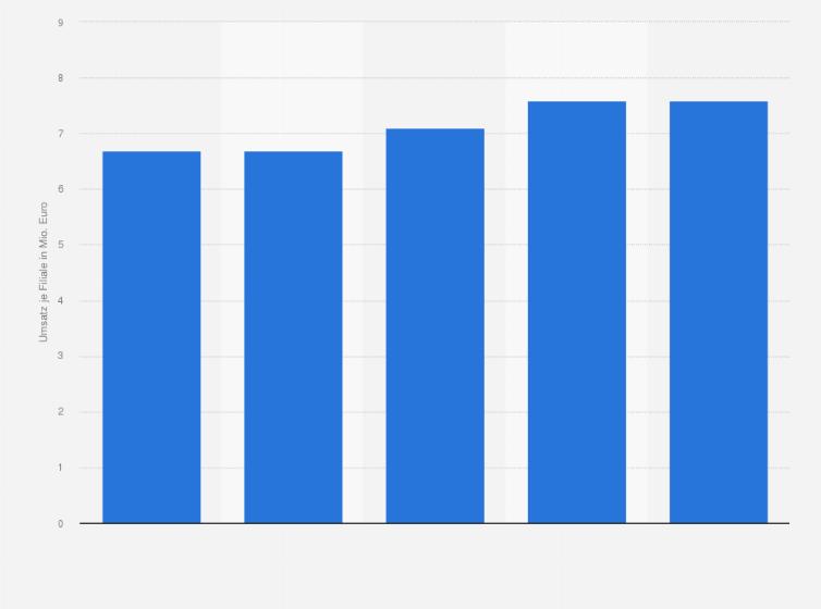 Filialumsatz Von Aldi Sud In Deutschland Bis 2015 Statista