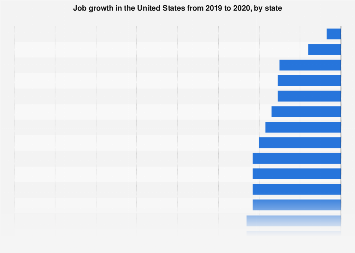 U.S. - job growth 2018, by state