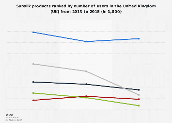 Leading Sunsilk products in the United Kingdom (UK) 2013-2015, by number of users