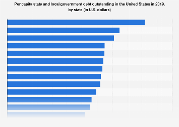 Per capita U.S. state and local government debt outstanding 2016, by state