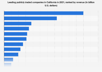 California's top companies 2016, by revenue