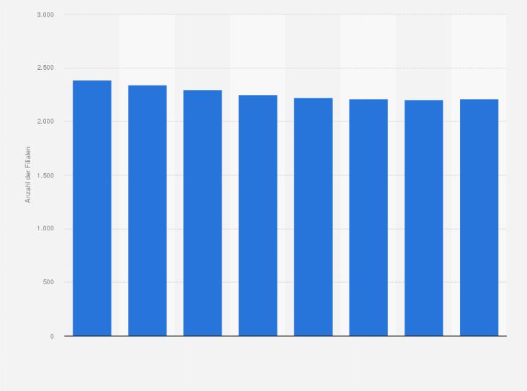 Filialen Von Aldi Nord In Deutschland 2017 Statista