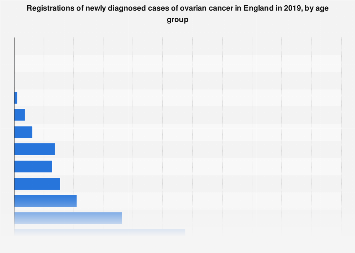 Ovarian Cancer In England 2018 By Age Statista