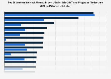 Arzneimittel - Top 50 Medikamente nach Umsatz in den USA 2016 und 2022