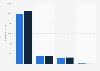 Umsatz von DirecTV 2014 (nach Segmenten)