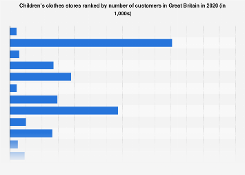 Leading children's clothes stores in the United Kingdom 2017, by number of customers