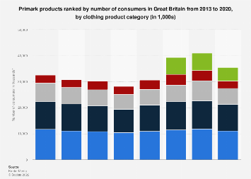Primark products purchased in the UK 2013-2017, by clothing product type