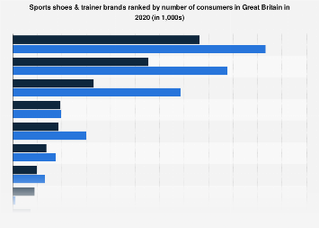 Leading sports shoes & trainers in the United Kingdom (UK) 2017, by number of users