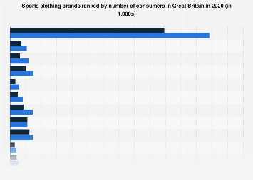 Leading sports clothing brands in the United Kingdom (UK) 2017, by number of users