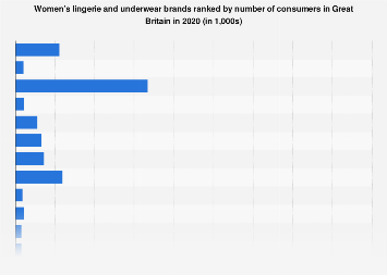 Leading woman's underwear brands in the UK 2017, by number of users
