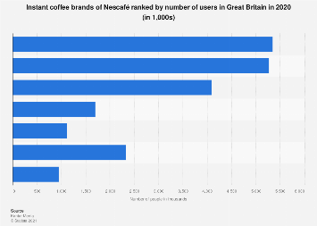 Leading instant coffee brands of Nescafé in the UK 2016, by number of users