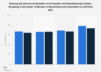 Umfrage in Deutschland zu Online-Shopping im Internet nach Geschlecht 2018