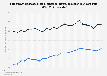 Cancer cases rate per 100,000 population in England 1995-2017 by gender