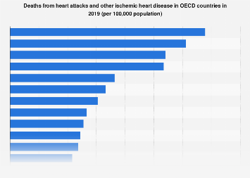 Ischemic heart disease - deaths in selected countries 2015