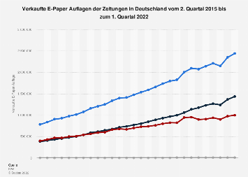 E-Paper Auflagen der Zeitungen bis zum 1. Quartal 2019 (nach Segmenten)