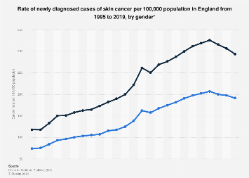 Skin cancer cases rate per 100,000 population in England 1995-2017, by gender