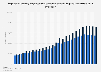 Newly diagnosed skin cancer in England 1995-2017, by gender