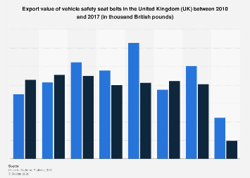 Vehicle safety seat belts: export value in the United Kingdom (UK) 2010-2017