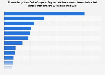 Umsatz der größten Versandapotheken in Deutschland 2016