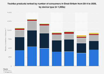 Toshiba products used most in the UK 2014-2017, by device type