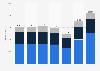 Umsatz von Goodyear nach Regionen bis 2018
