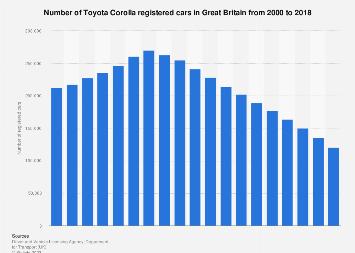 Toyota Corolla cars registered in Great Britain (UK) 2000-2018