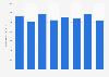Anzahl der erfolgreichen US-Patentanmeldungen von Hewlett-Packard bis 2015