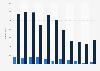 Enercon - Anzahl der installierten Windenergieanlagen weltweit bis 2018