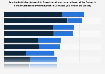 Aufwand für Erwerbsarbeit und unbezahlte Arbeit bei Frauen in der Schweiz 2013