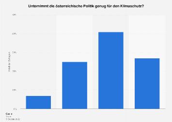 Umfrage zu den Maßnahmen für den Klimaschutz in Österreich 2014