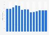 Branchenumsatz Gewinnung von Torf in Deutschland von 2011-2023