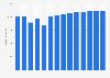 Branchenumsatz Schlachten von Geflügel in Deutschland von 2011-2023