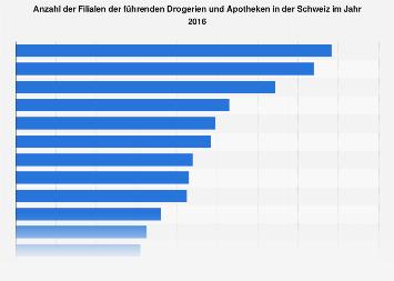 Filialen der führenden Drogerien und Apotheken in der Schweiz 2016