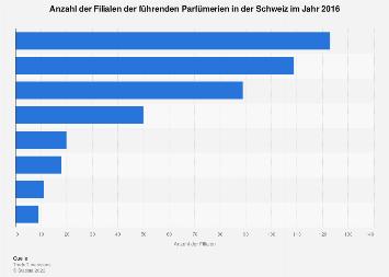 Filialen der führenden Parfümerien in der Schweiz 2016