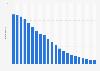 Anzahl der Festnetztelefonanschlüsse in Finnland bis 2018