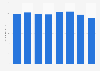 Umsatz im Textileinzelhandel in Österreich bis 2017