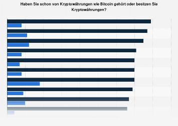 Bekanntheit und Besitz von Kryptowährungen im Ländervergleich 2018
