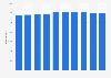 Verkaufsstellen im Textileinzelhandel in Österreich bis 2015