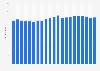 Anzahl der Telefonanschlüsse in Luxemburg bis 2018