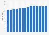 Branchenumsatz Stuckaturen, Gipserei und Verputzerei in Deutschland von 2011-2023