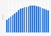 Anzahl der Festnetztelefonanschlüsse in Moldawien bis 2017
