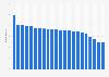 Anzahl der Festnetztelefonanschlüsse in den Niederlanden bis 2017
